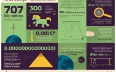 Microscope : la gravitation mise à l'épreuve