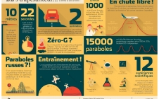 Infographie - L'apesanteur à bord d'un avion !