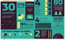 Infographie - Galileo, un bond pour la constellation !